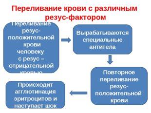 Переливание крови с различным резус-фактором Переливание резус-положительной