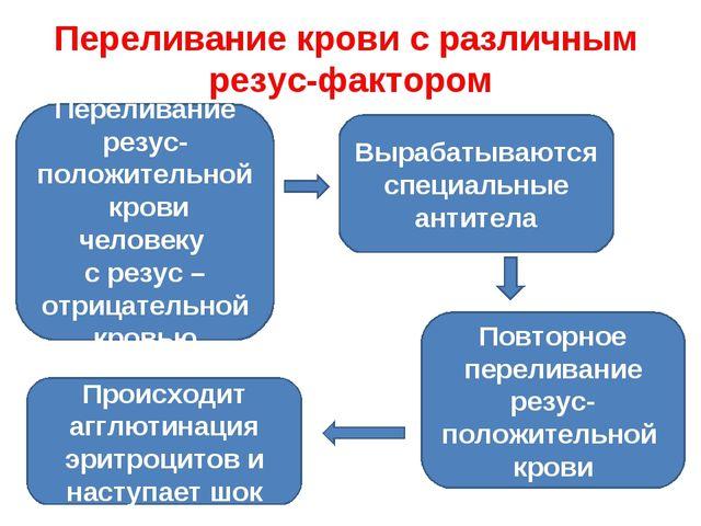 Переливание крови с различным резус-фактором Переливание резус-положительной...