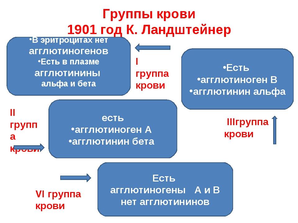 Группы крови 1901 год К. Ландштейнер есть агглютиноген А агглютинин бета Есть...