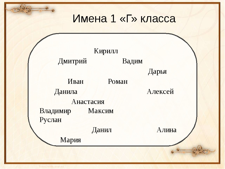 Имена 1 «Г» класса Кирилл Дмитрий Вадим Дарья Иван Роман Данила Алексей Анаст...