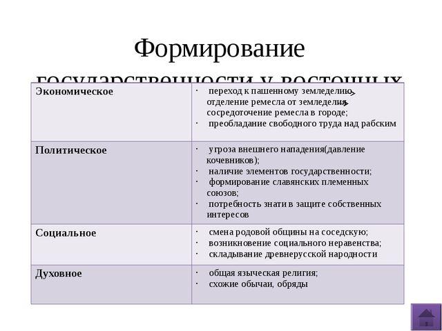 Формирование государственности у восточных славян Экономическое переход к паш...