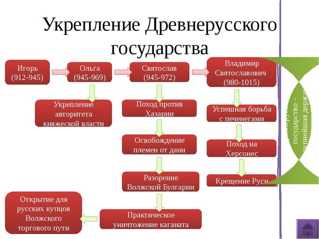 Владимир Святославович Киевский князь примерно с 980г., сын князя Святослава...