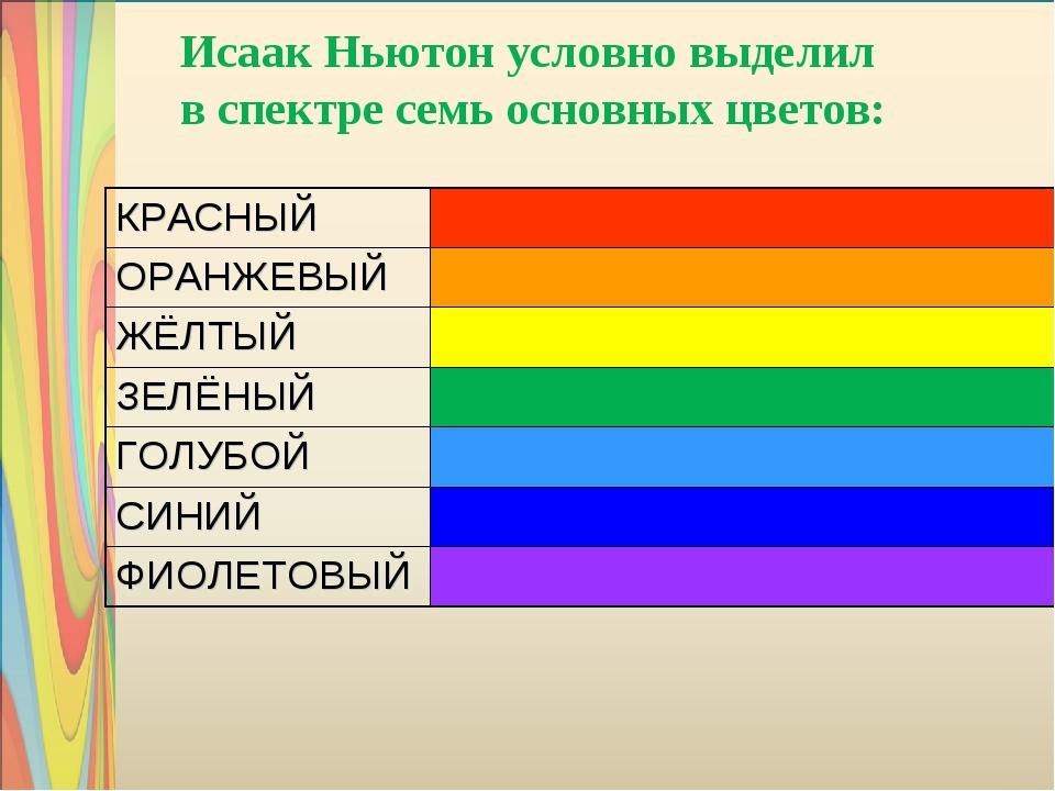 Исаак Ньютон условно выделил в спектре семь основных цветов: КРАСНЫЙ ОРАНЖЕВ...