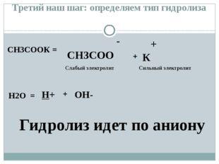 СН3СООК = - СН3СОО + К H2O = H+ OH- + + Слабый электролит Гидролиз идет по ан