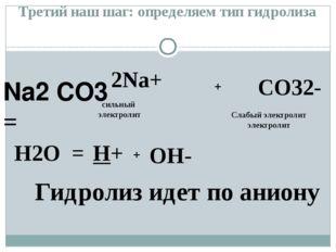 Na2 CO3 = H2O = H+ OH- + + сильный электролит Гидролиз идет по аниону Третий