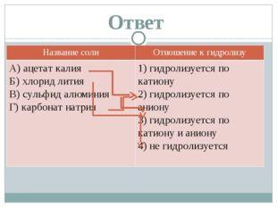 Ответ Названиесоли Отношение к гидролизу A) ацетат калия Б) хлорид лития B) с