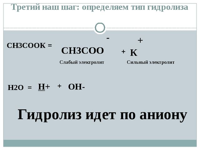 СН3СООК = - СН3СОО + К H2O = H+ OH- + + Слабый электролит Гидролиз идет по ан...