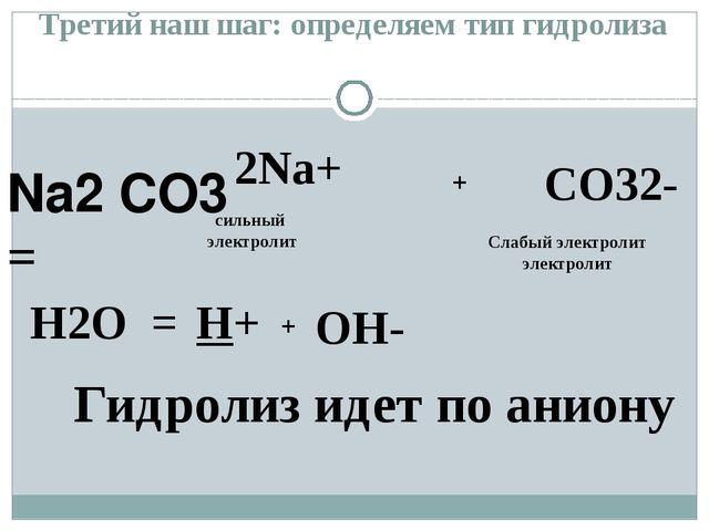 Na2 CO3 = H2O = H+ OH- + + сильный электролит Гидролиз идет по аниону Третий...
