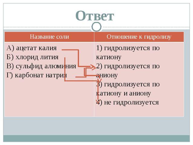 Ответ Названиесоли Отношение к гидролизу A) ацетат калия Б) хлорид лития B) с...