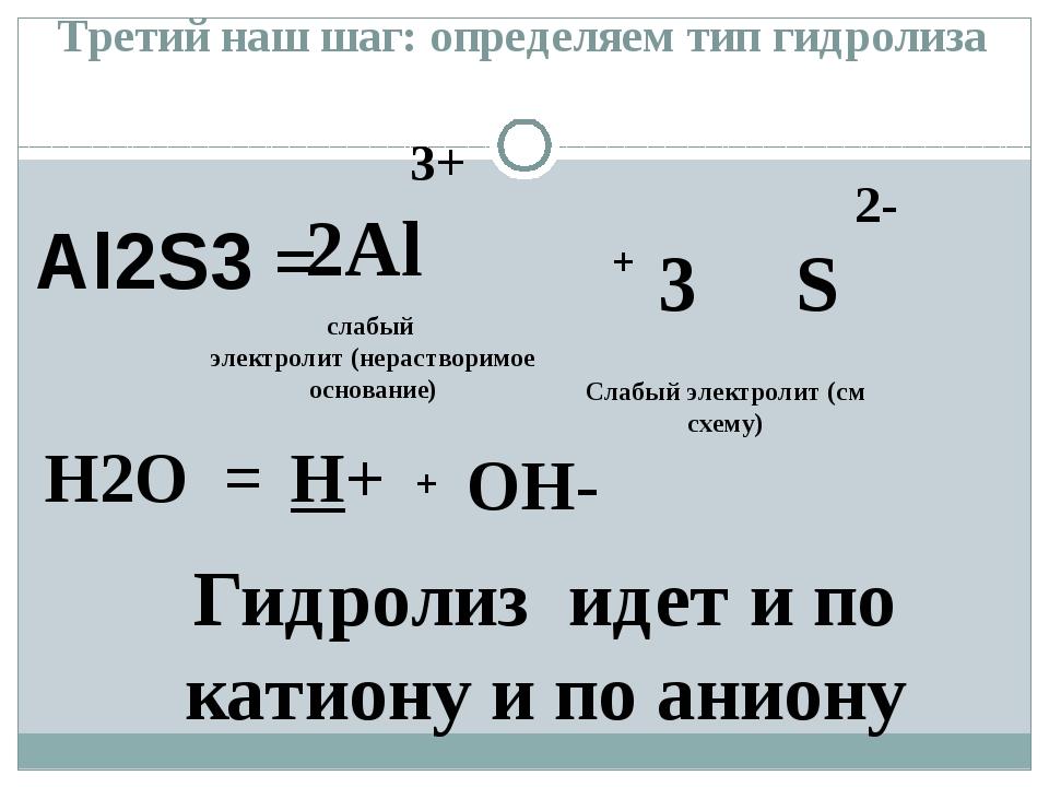 Al2S3 = 3+ 2Al 2- 3 S H2O = H+ OH- + + слабый электролит (нерастворимое основ...