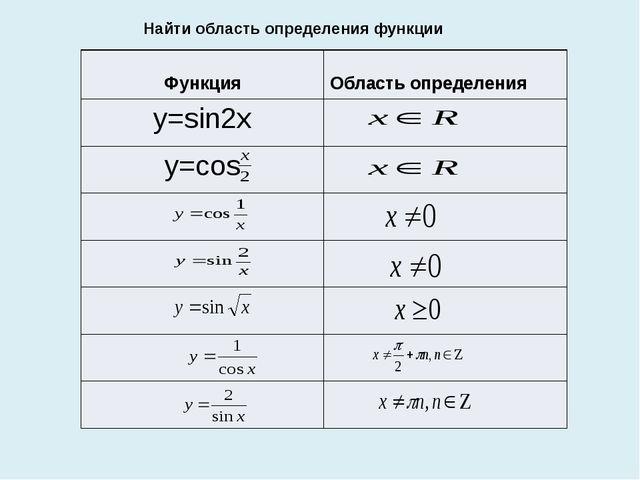 Найти область определения функции Функция Областьопределения y=sin2x y=cos