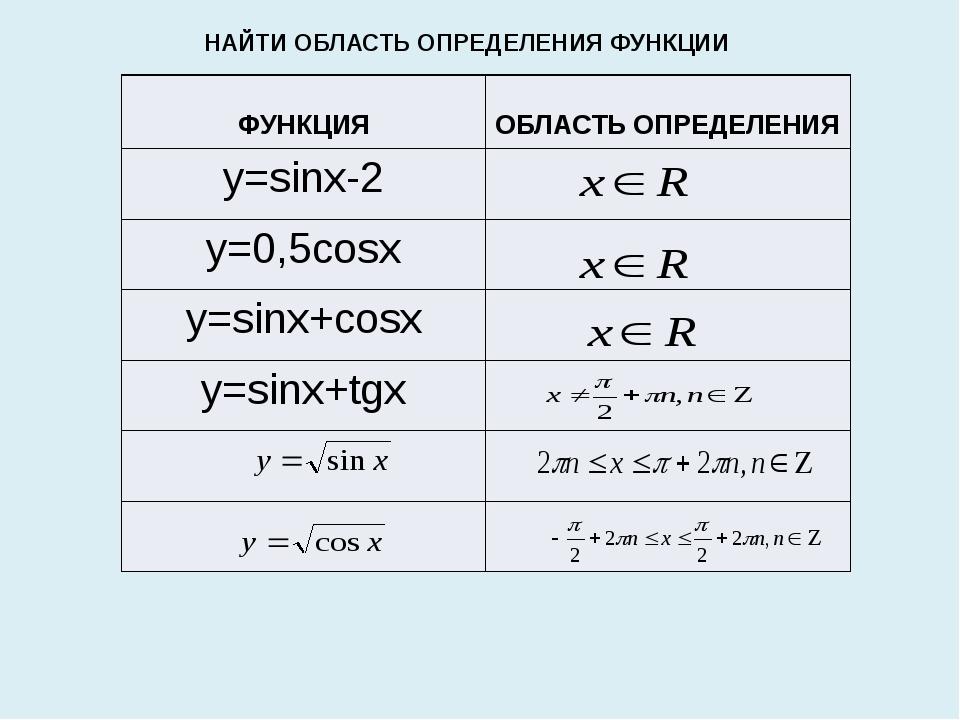 НАЙТИ ОБЛАСТЬ ОПРЕДЕЛЕНИЯ ФУНКЦИИ ФУНКЦИЯ ОБЛАСТЬОПРЕДЕЛЕНИЯ y=sinx-2 y=0,5co...