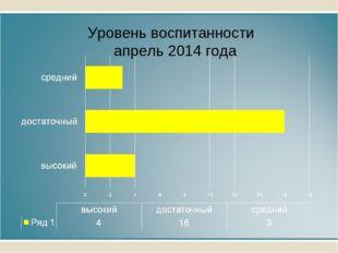 Уровень воспитанности апрель 2014 года