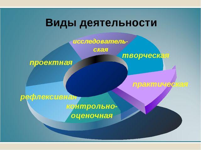 Виды деятельности