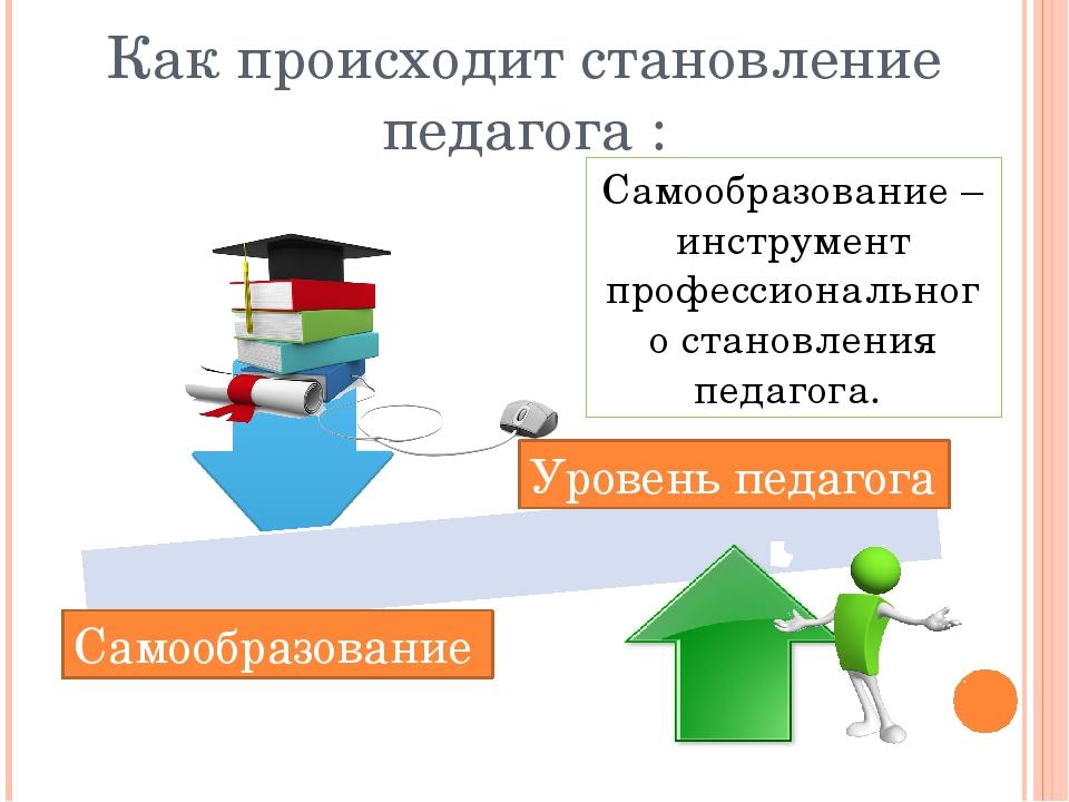 Самообразование Уровень педагога Самообразование – инструмент профессионально...