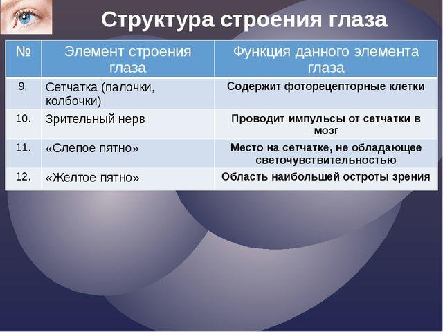 Структура строения глаза № Элемент строения глаза Функция данного элемента гл...