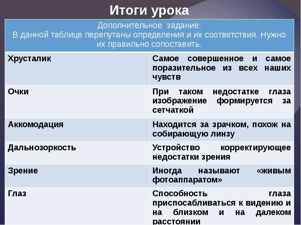 Итоги урока Дополнительное задание: В данной таблице перепутаны определения и...