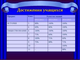 Достижения учащихся Предмет КлассКачество знаний  2012-2013 2013-2014 20