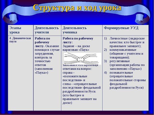 Структура и ход урока Этапы урока Деятельность учителяДеятельность ученика...