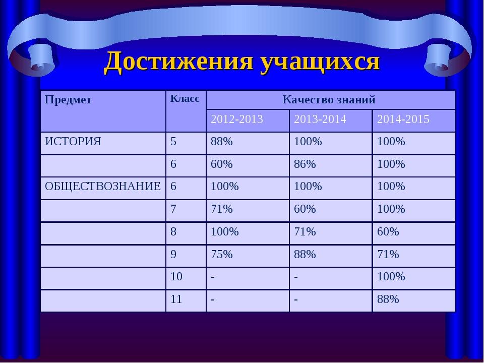 Достижения учащихся Предмет КлассКачество знаний  2012-2013 2013-2014 20...