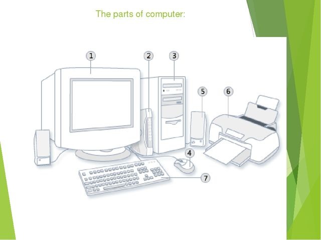 The parts of computer:
