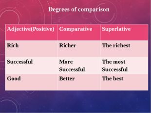 Degrees of comparison Adjective(Positive) Comparative Superlative Rich Richer