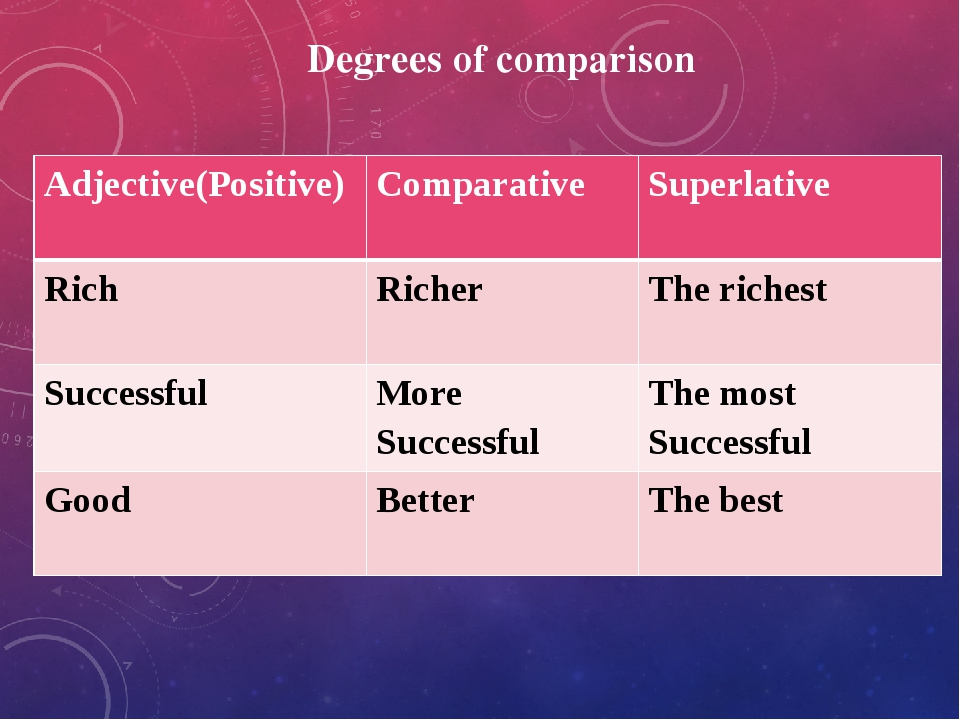 Degrees of comparison Adjective(Positive) Comparative Superlative Rich Richer...