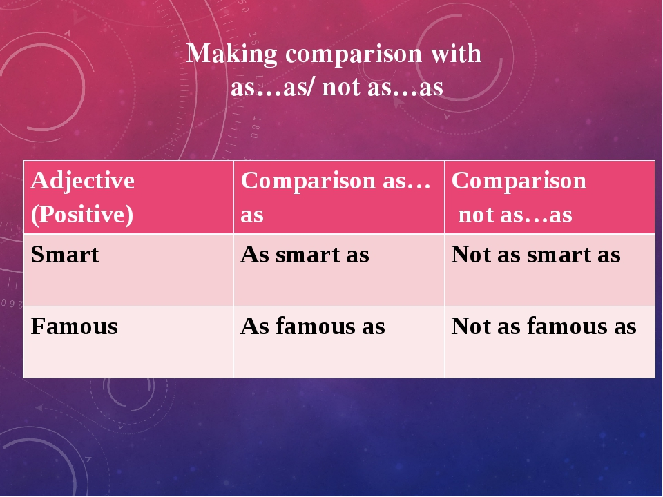 Making comparison with as…as/ not as…as Adjective(Positive) Comparisonas…as C...