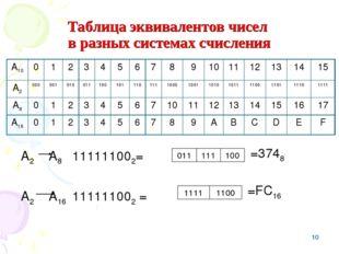 * Таблица эквивалентов чисел в разных системах счисления А2 А8 111111002= А2