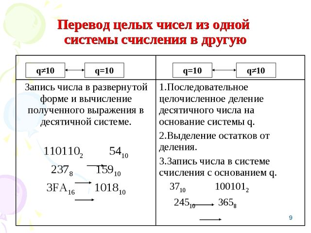* Перевод целых чисел из одной системы счисления в другую q≠10 q=10 q=10 q≠10...