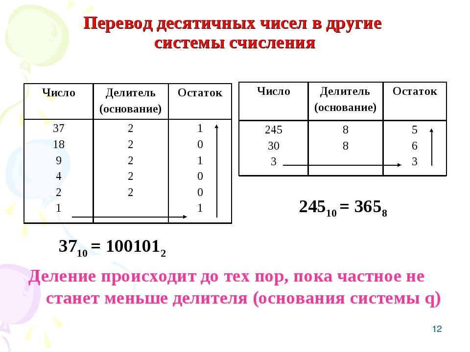* Перевод десятичных чисел в другие системы счисления 3710 = 1001012 Деление...