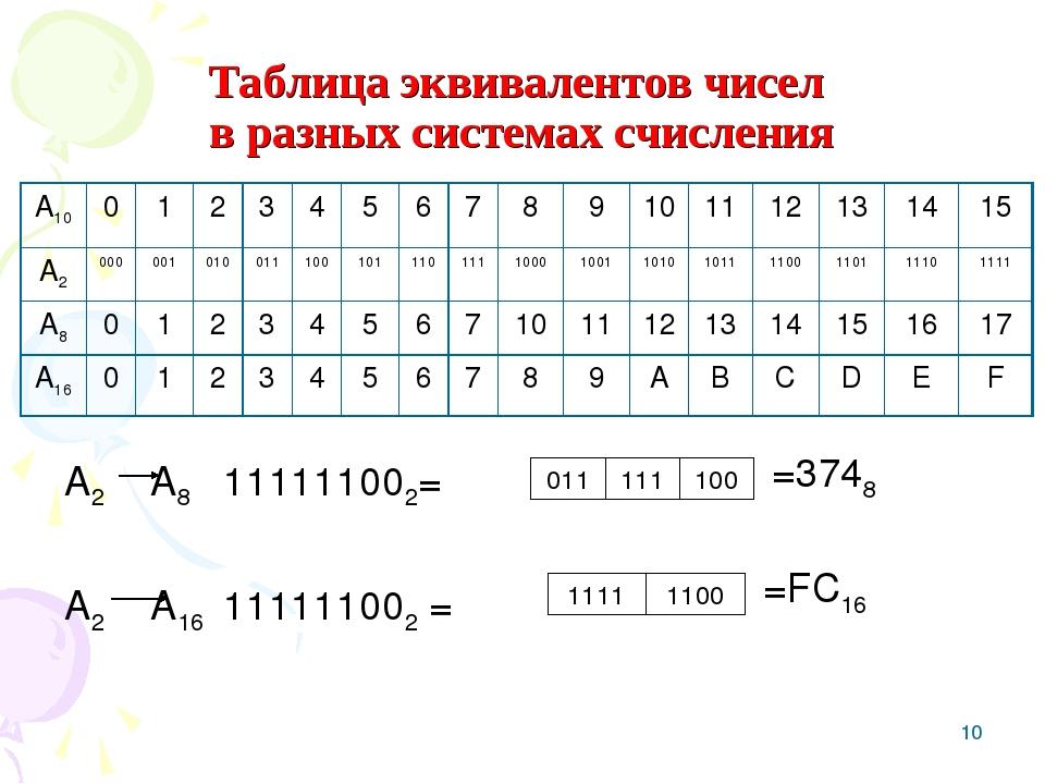 * Таблица эквивалентов чисел в разных системах счисления А2 А8 111111002= А2...
