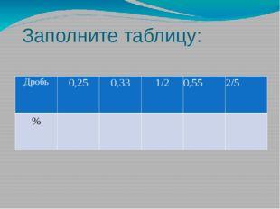 Заполните таблицу: Дробь 0,25 0,33 1/2 0,55 2/5 %