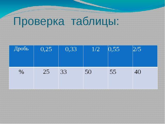 Проверка таблицы: Дробь 0,25 0,33 1/2 0,55 2/5 % 25 33 50 55 40