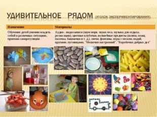 НазначениеМатериалы Обучение детей умению владеть собой в различных ситуация