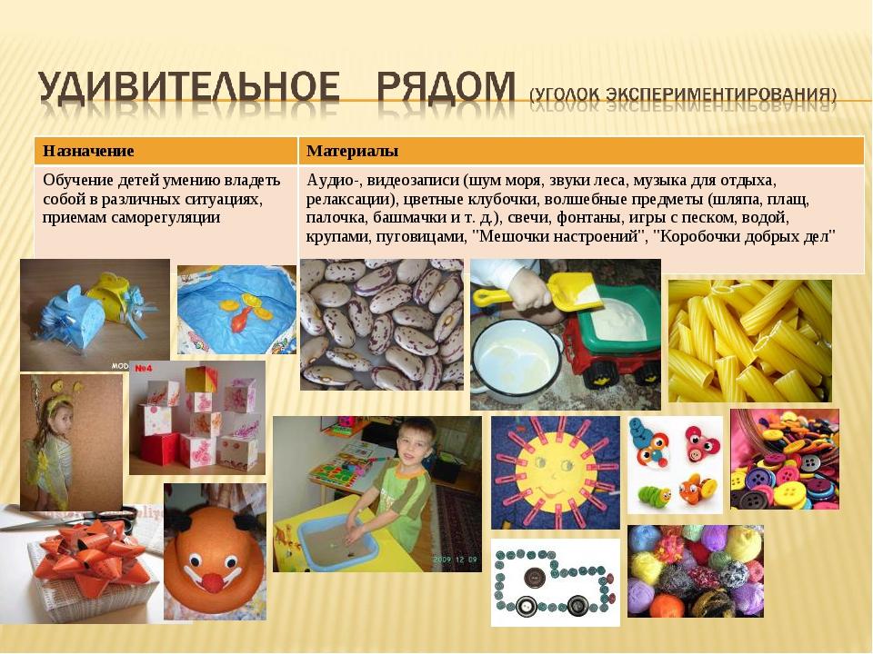 НазначениеМатериалы Обучение детей умению владеть собой в различных ситуация...