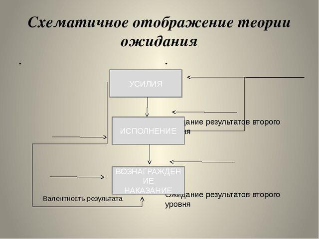 Схематичное отображение теории ожидания