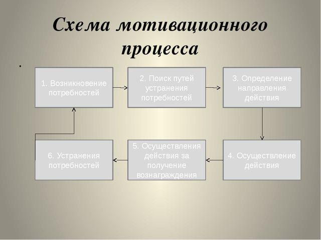 Схема мотивационного процесса