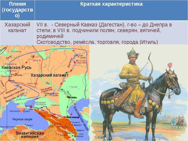 Племя (государство)Краткая характеристика Хазарский каганатVII в. - Северны...