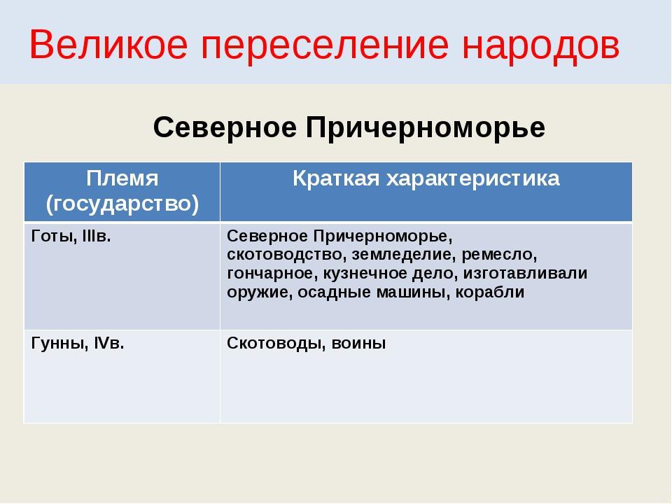 Великое переселение народов Северное Причерноморье Племя (государство)Кратка...