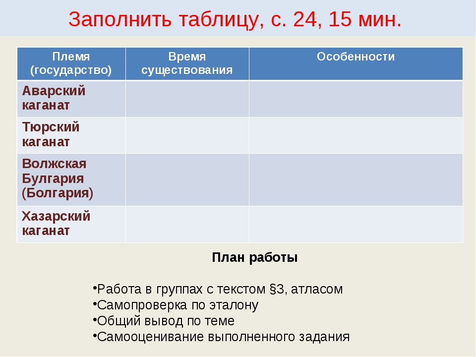 Заполнить таблицу, с. 24, 15 мин. План работы Работа в группах с текстом §3,...