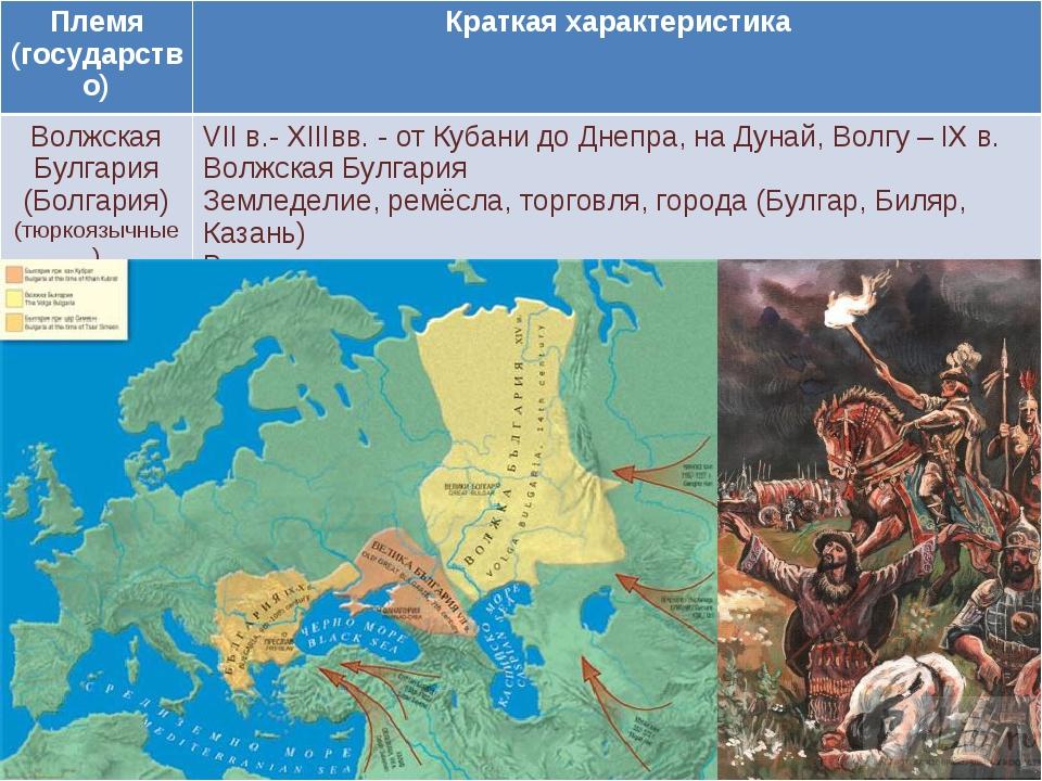 Племя (государство)Краткая характеристика Волжская Булгария (Болгария) (тюрк...
