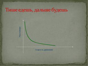 Скорость движения Расстояние