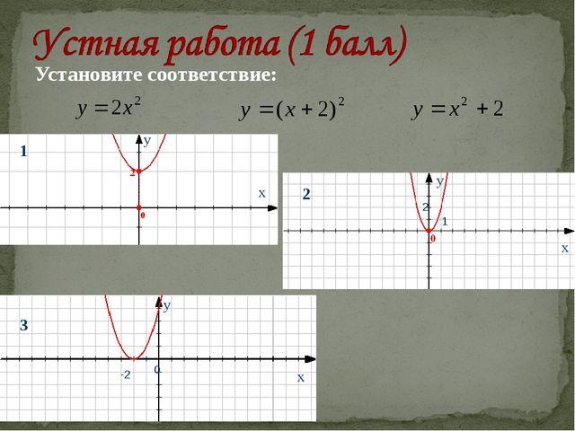 Установите соответствие: х у х х у у 0 2 1 -2 1 2 3