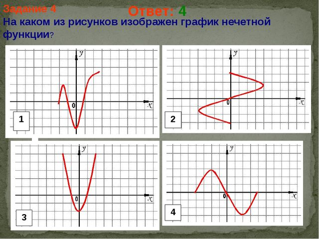 Задание 4 На каком из рисунков изображен график нечетной функции? Ответ: 4