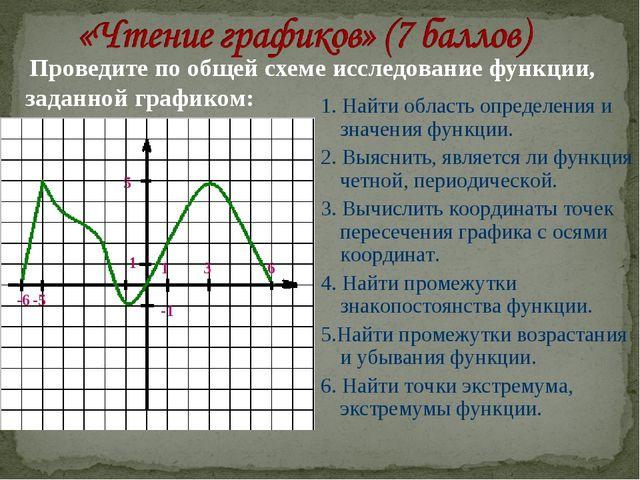 Проведите по общей схеме исследование функции, заданной графиком: 1. Найти о...