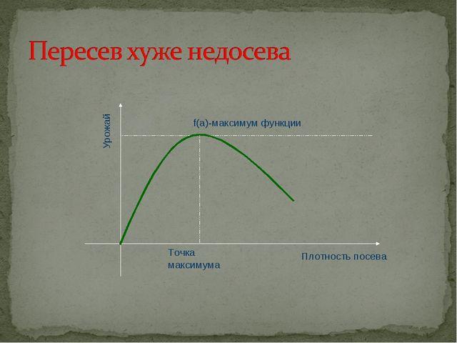 Точка максимума f(a)-максимум функции Плотность посева Урожай