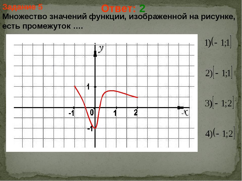 Задание 5 Множество значений функции, изображенной на рисунке, есть промежуто...