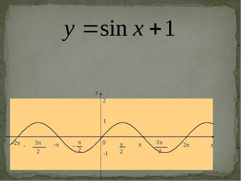 -2π y x 0 2 π 2 π - π 2 3 π 2 3 - -π π 2π 1 -1 2