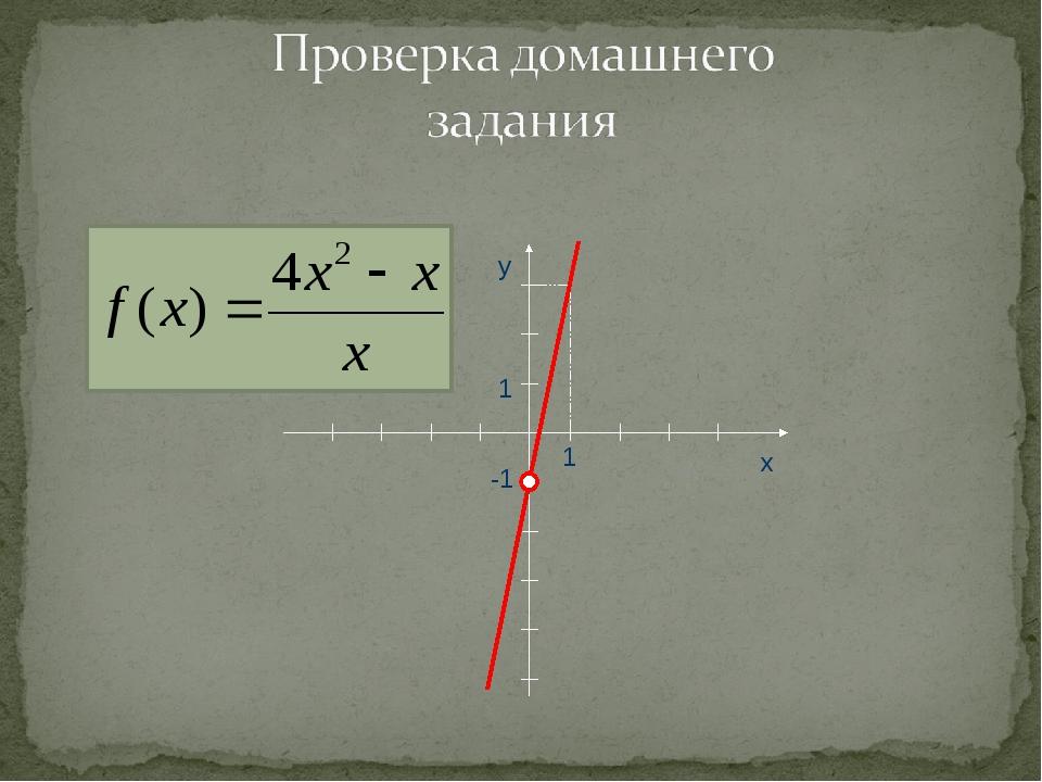 2. f(x)= x y 1 1 -1